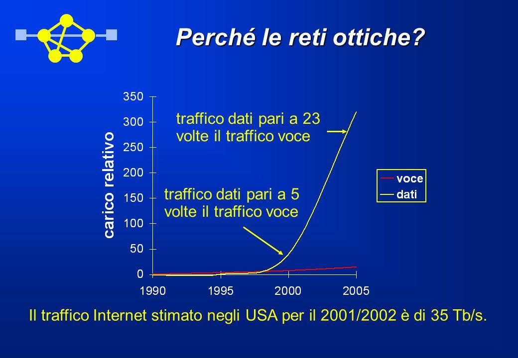 Perché le reti ottiche? traffico dati pari a 23 volte il traffico voce traffico dati pari a 5 volte il traffico voce Il traffico Internet stimato negl