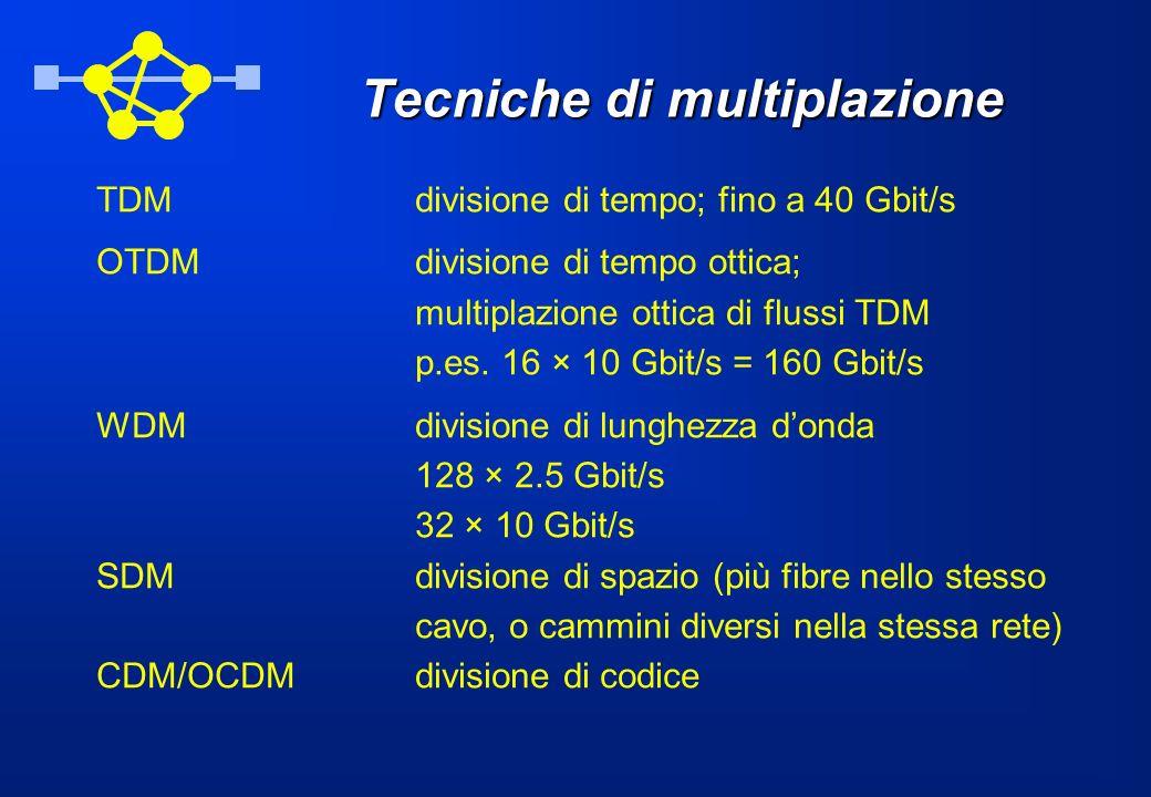 Tecniche di multiplazione TDMdivisione di tempo; fino a 40 Gbit/s OTDMdivisione di tempo ottica; multiplazione ottica di flussi TDM p.es. 16 × 10 Gbit