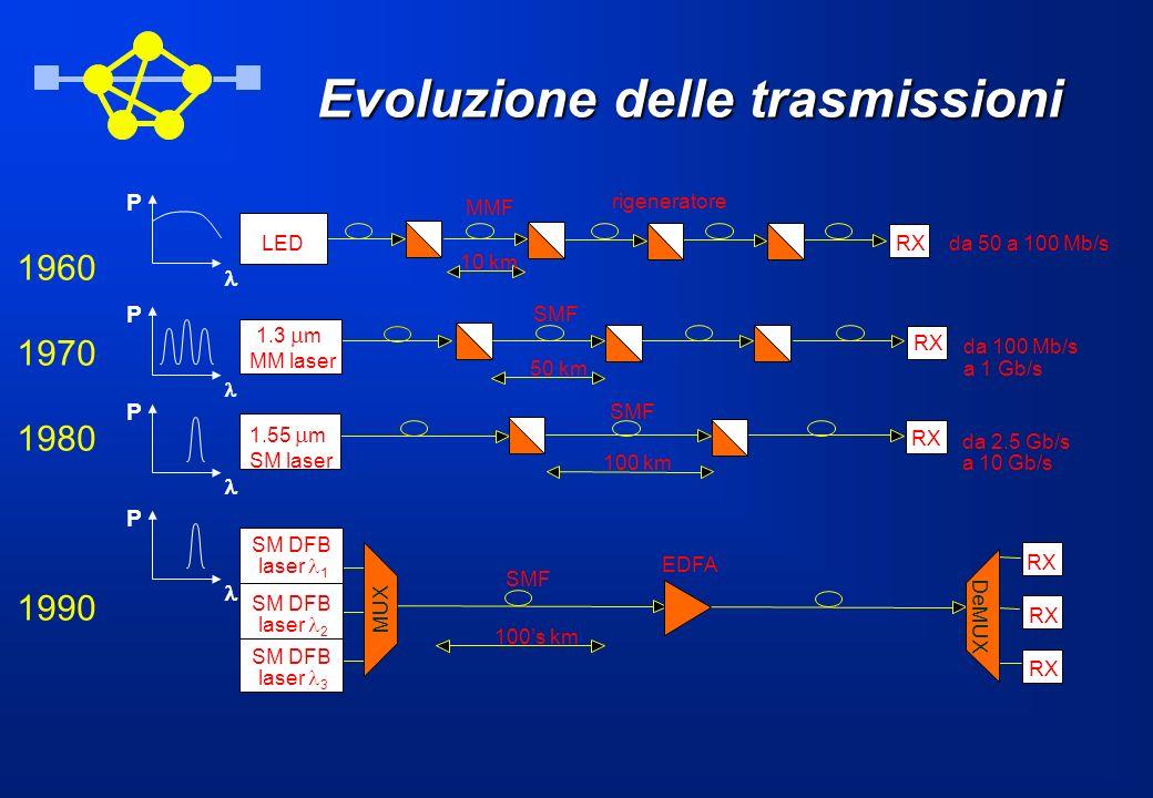 Evoluzione delle trasmissioni 1960 1970 1980 1990 50 km RXda 50 a 100 Mb/s 10 km RX da 100 Mb/s a 1 Gb/s 100 km RX da 2.5 Gb/s a 10 Gb/s SM DFB laser