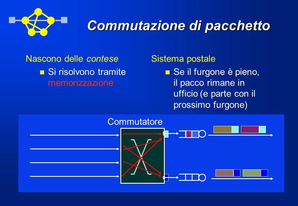 Commutazione di pacchetto Nascono delle contese Si risolvono tramite memorizzazione Sistema postale Se il furgone è pieno, il pacco rimane in ufficio