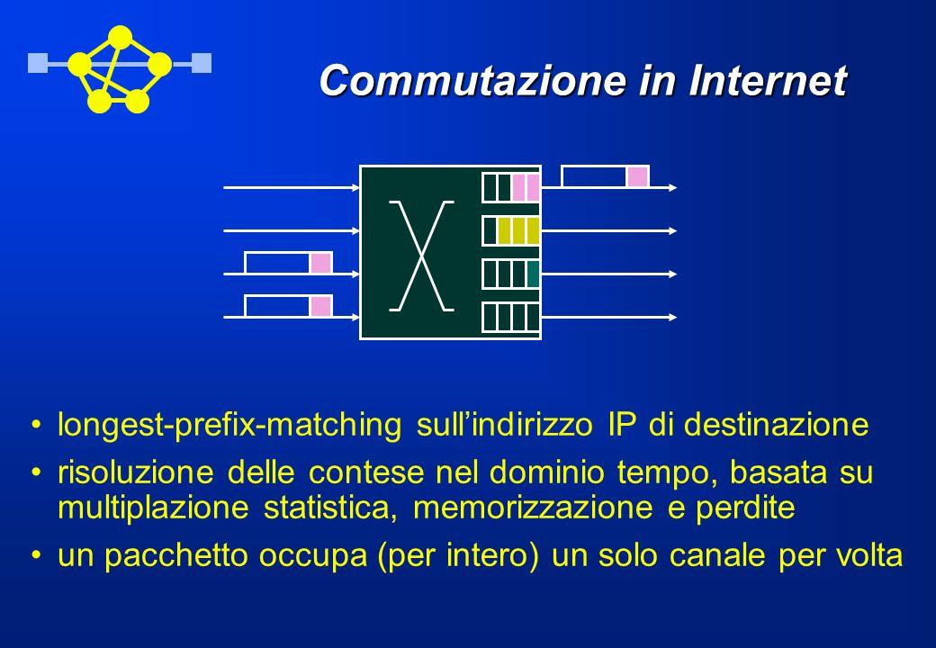 Commutazione in Internet longest-prefix-matching sullindirizzo IP di destinazione risoluzione delle contese nel dominio tempo, basata su multiplazione