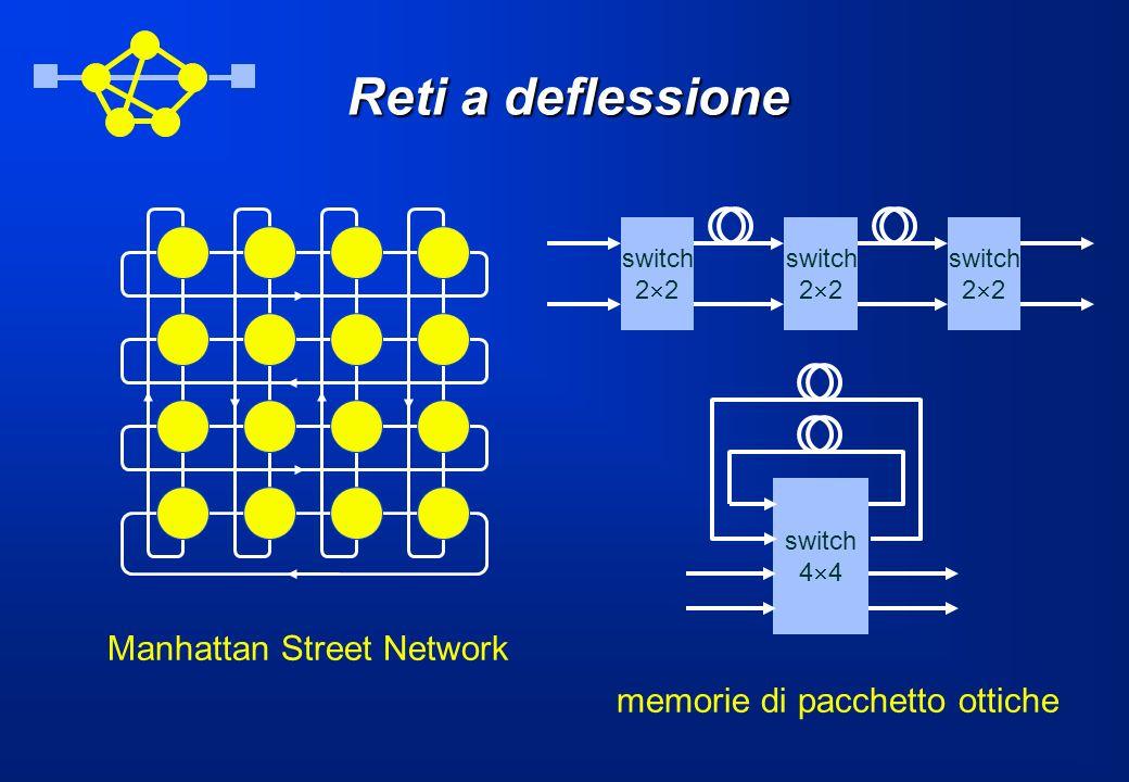 Reti a deflessione Manhattan Street Network switch 2 switch 2 switch 2 switch 4 memorie di pacchetto ottiche