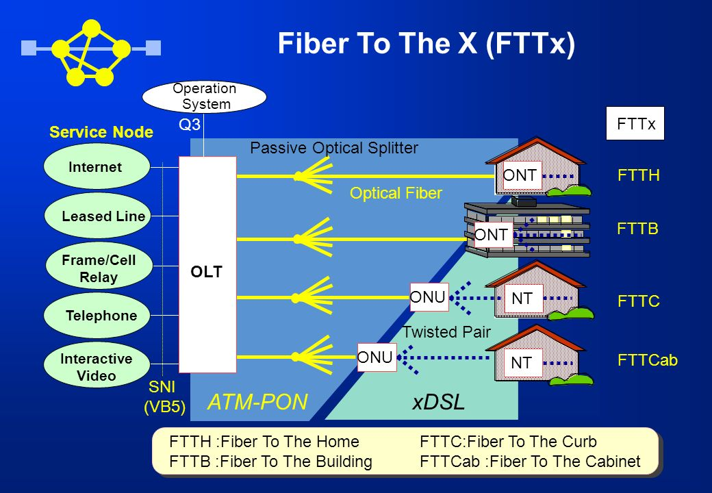 Service Node SNI (VB5) ONU FTTH FTTB FTTC FTTCab Optical Fiber ATM-PONxDSL OLT ONU NT Passive Optical Splitter FTTx FTTC:Fiber To The Curb FTTCab :Fib
