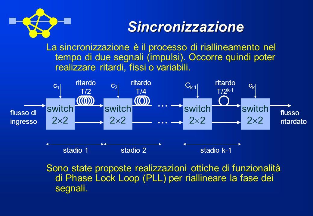 Sincronizzazione La sincronizzazione è il processo di riallineamento nel tempo di due segnali (impulsi).
