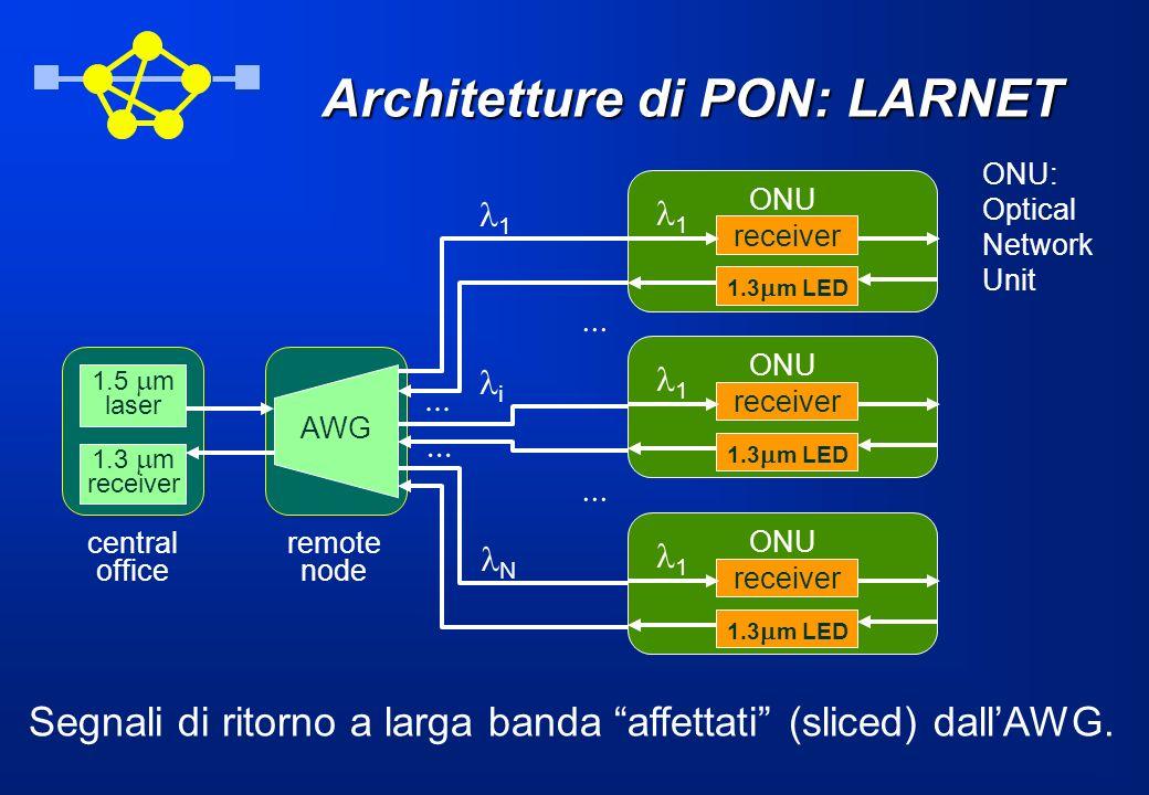 Architetture di PON: LARNET Segnali di ritorno a larga banda affettati (sliced) dallAWG.