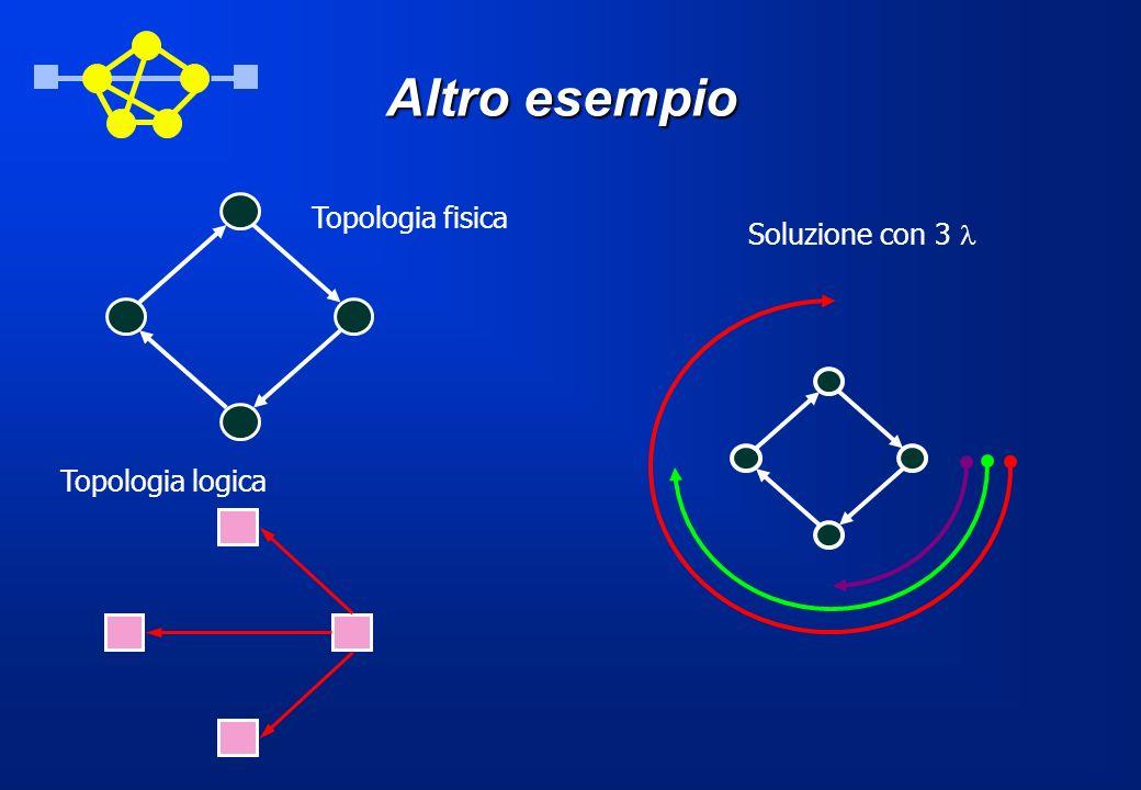 Altro esempio Topologia fisica Topologia logica Soluzione con 3