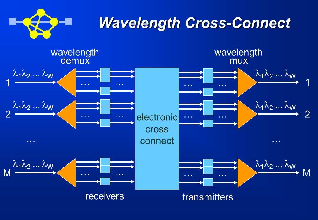 Wavelength Cross-Connect 1 2 M … wavelength demux 1 2 M … wavelength mux 1 2 W electronic cross connect … … … … … … transmitters … … … … … … receivers