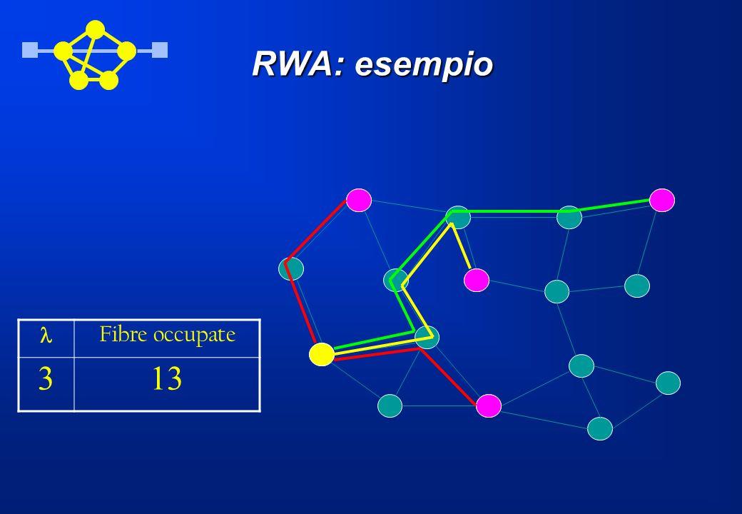 RWA: esempio Fibre occupate