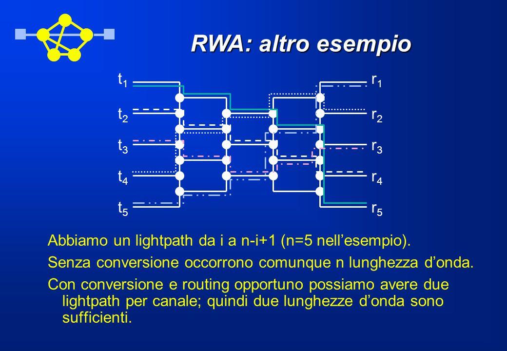 RWA: altro esempio Abbiamo un lightpath da i a n-i+1 (n=5 nellesempio). Senza conversione occorrono comunque n lunghezza donda. Con conversione e rout