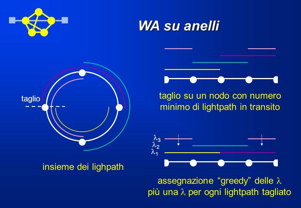 WA su anelli taglio 1 3 2 insieme dei lighpath assegnazione greedy delle più una per ogni lightpath tagliato taglio su un nodo con numero minimo di li