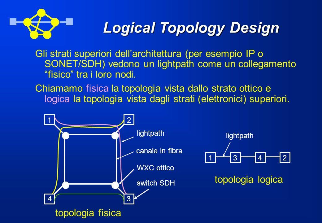 Logical Topology Design Gli strati superiori dellarchitettura (per esempio IP o SONET/SDH) vedono un lightpath come un collegamento fisico tra i loro