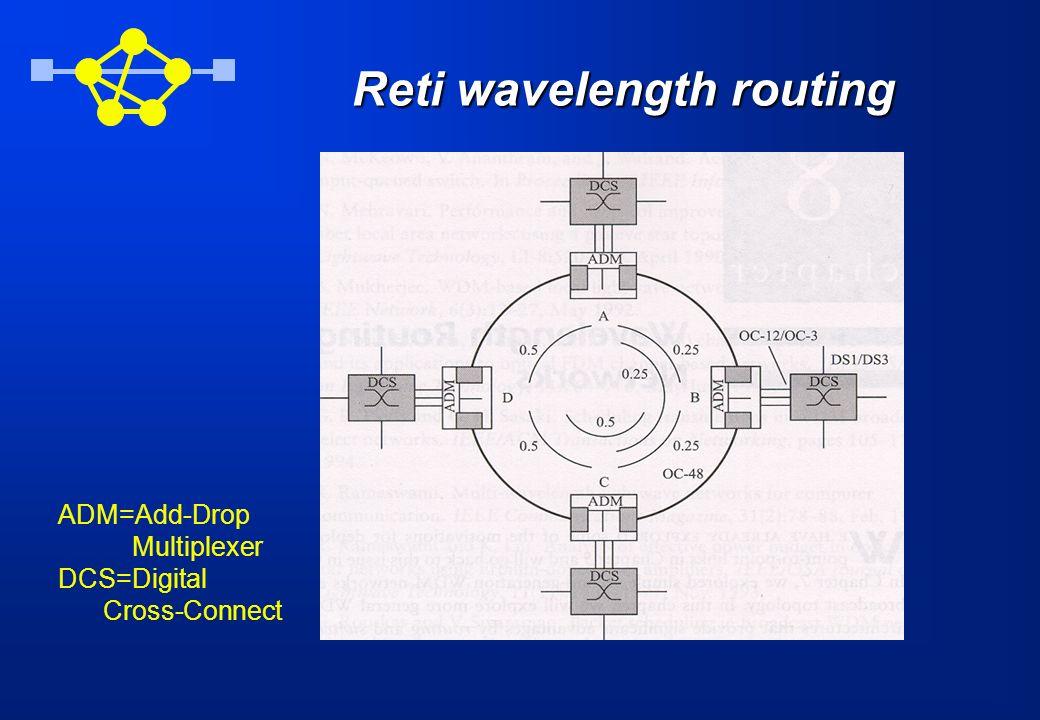 ADM=Add-Drop Multiplexer DCS=Digital Cross-Connect Reti wavelength routing