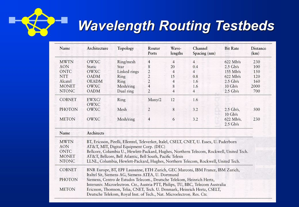 Wavelength Routing Testbeds