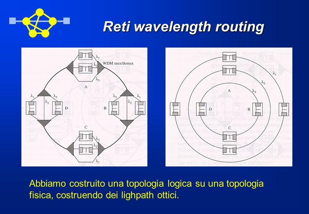 Reti wavelength routing Abbiamo costruito una topologia logica su una topologia fisica, costruendo dei lighpath ottici.