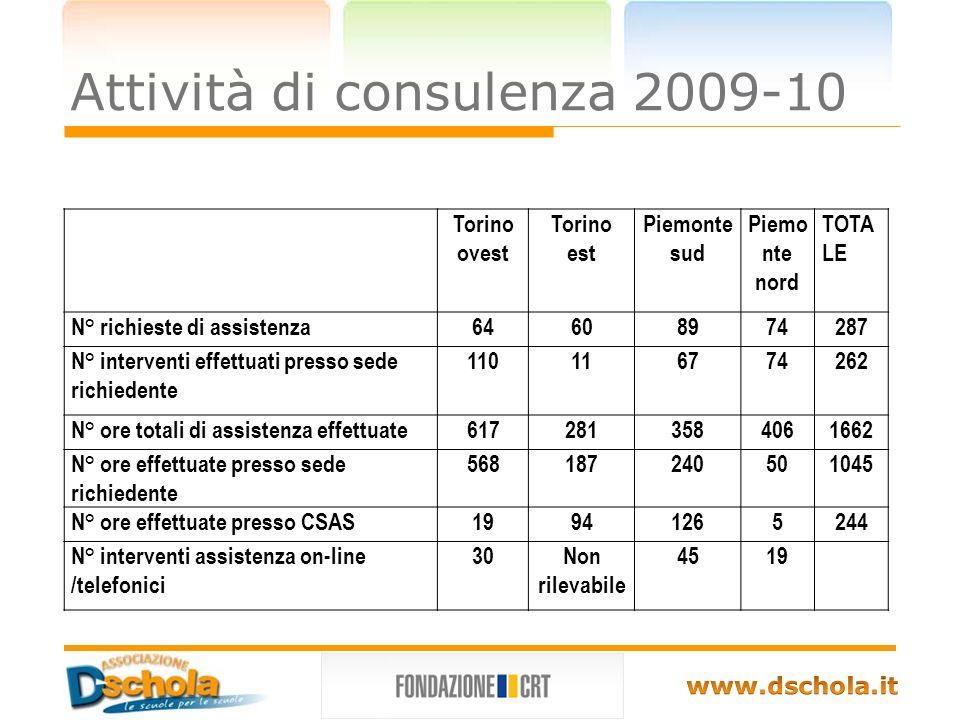 Attività di consulenza 2009-10 Torino ovest Torino est Piemonte sud Piemo nte nord TOTA LE N° richieste di assistenza64608974287 N° interventi effettuati presso sede richiedente 110116774262 N° ore totali di assistenza effettuate6172813584061662 N° ore effettuate presso sede richiedente 568187240501045 N° ore effettuate presso CSAS19941265244 N° interventi assistenza on-line /telefonici 30Non rilevabile 4519