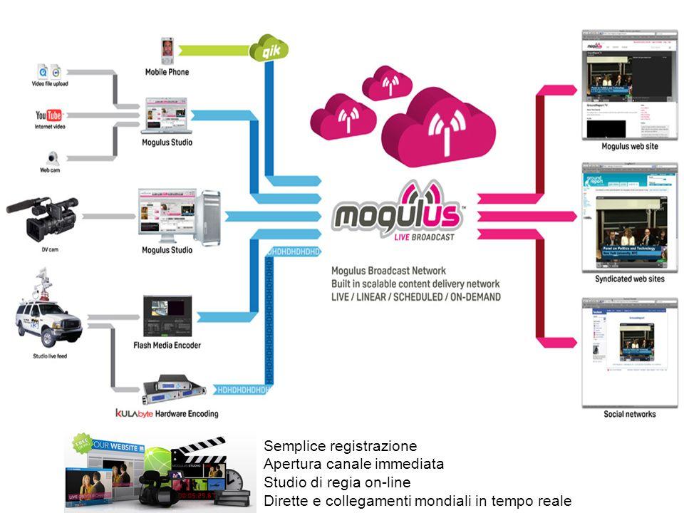 Semplice registrazione Apertura canale immediata Studio di regia on-line Dirette e collegamenti mondiali in tempo reale