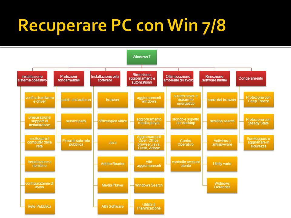 Windows 7 installazione sistema operativo verifica hardware e driver preparazione supporti di installazione scollegare il computer dalla rete installa