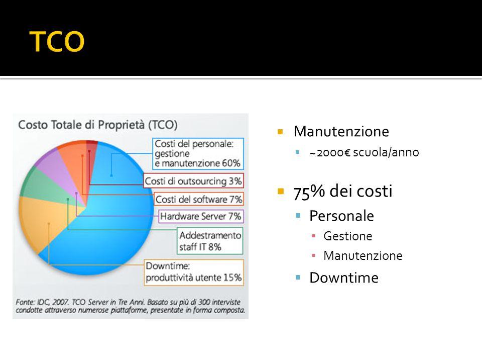 Manutenzione ~2000 scuola/anno 75% dei costi Personale Gestione Manutenzione Downtime