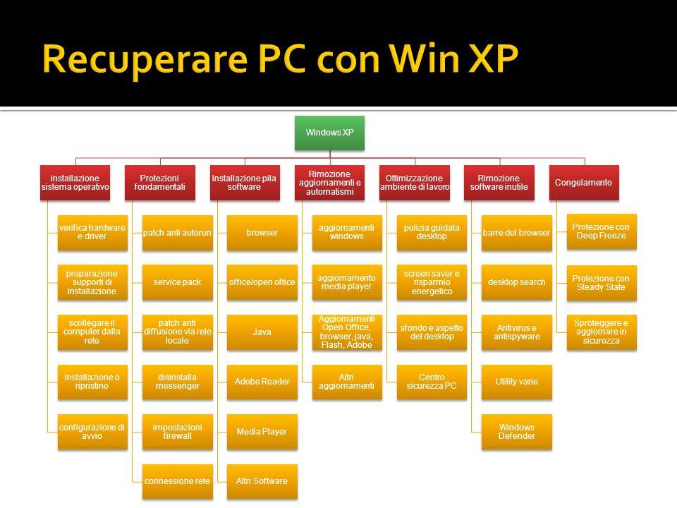 Windows XP installazione sistema operativo verifica hardware e driver preparazione supporti di installazione scollegare il computer dalla rete install