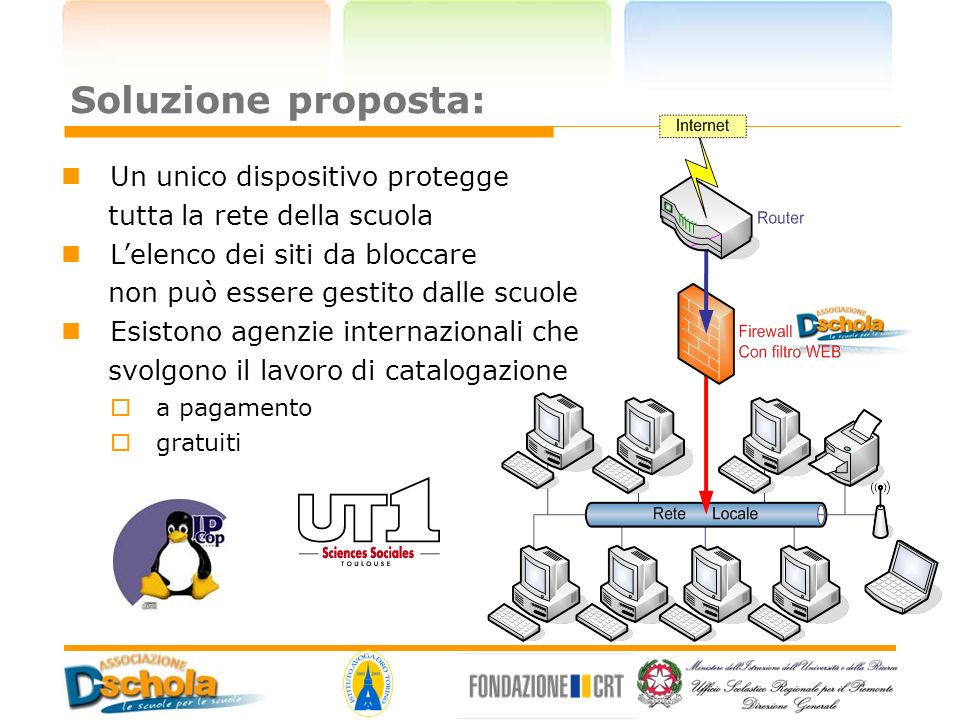 Soluzione proposta: Un unico dispositivo protegge tutta la rete della scuola Lelenco dei siti da bloccare non può essere gestito dalle scuole Esistono