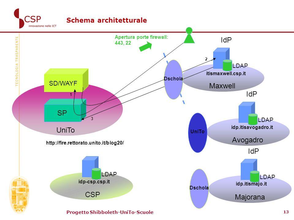 Progetto Shibboleth-UniTo-Scuole 13 Schema architetturale IdP LDAP Maxwell IdP LDAP Avogadro IdP LDAP Majorana SP SD/WAYF UniTo 1 2 3 Apertura porte f