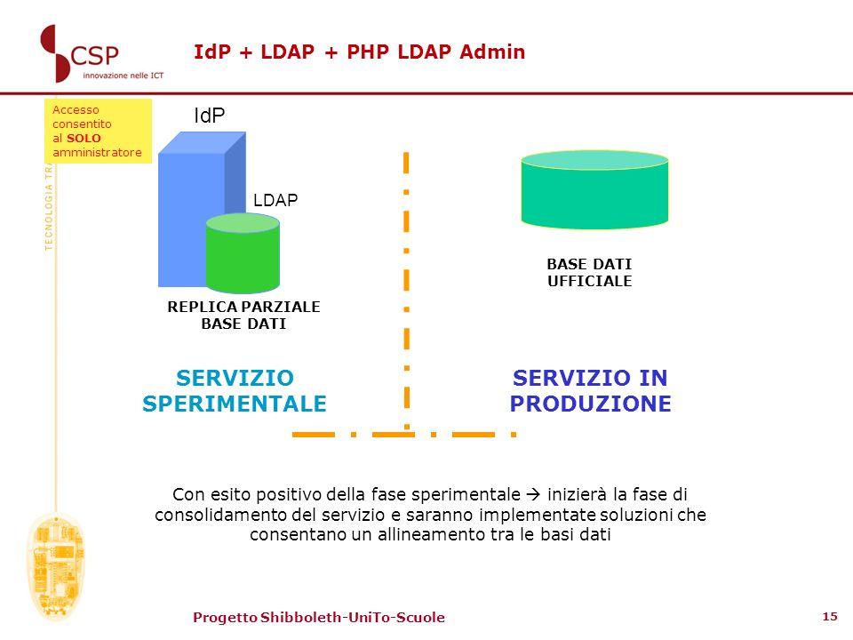 Progetto Shibboleth-UniTo-Scuole 15 IdP + LDAP + PHP LDAP Admin IdP LDAP BASE DATI UFFICIALE SERVIZIO IN PRODUZIONE REPLICA PARZIALE BASE DATI SERVIZI