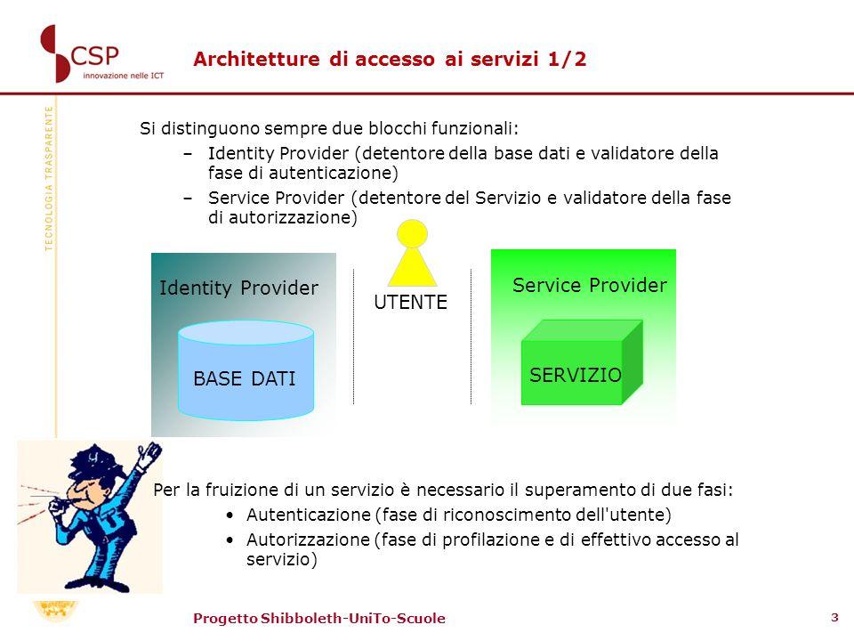 Progetto Shibboleth-UniTo-Scuole 3 Si distinguono sempre due blocchi funzionali: –Identity Provider (detentore della base dati e validatore della fase