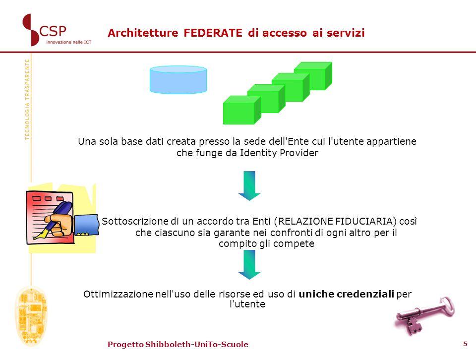 Progetto Shibboleth-UniTo-Scuole 5 Una sola base dati creata presso la sede dell'Ente cui l'utente appartiene che funge da Identity Provider Sottoscri
