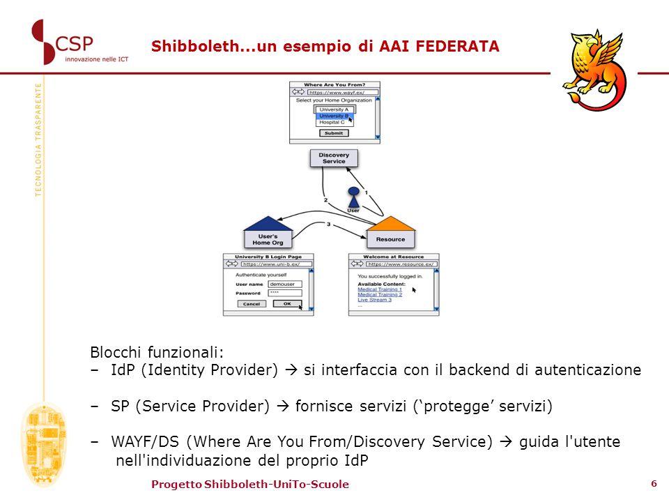 Progetto Shibboleth-UniTo-Scuole 6 Shibboleth...un esempio di AAI FEDERATA Blocchi funzionali: –IdP (Identity Provider) si interfaccia con il backend