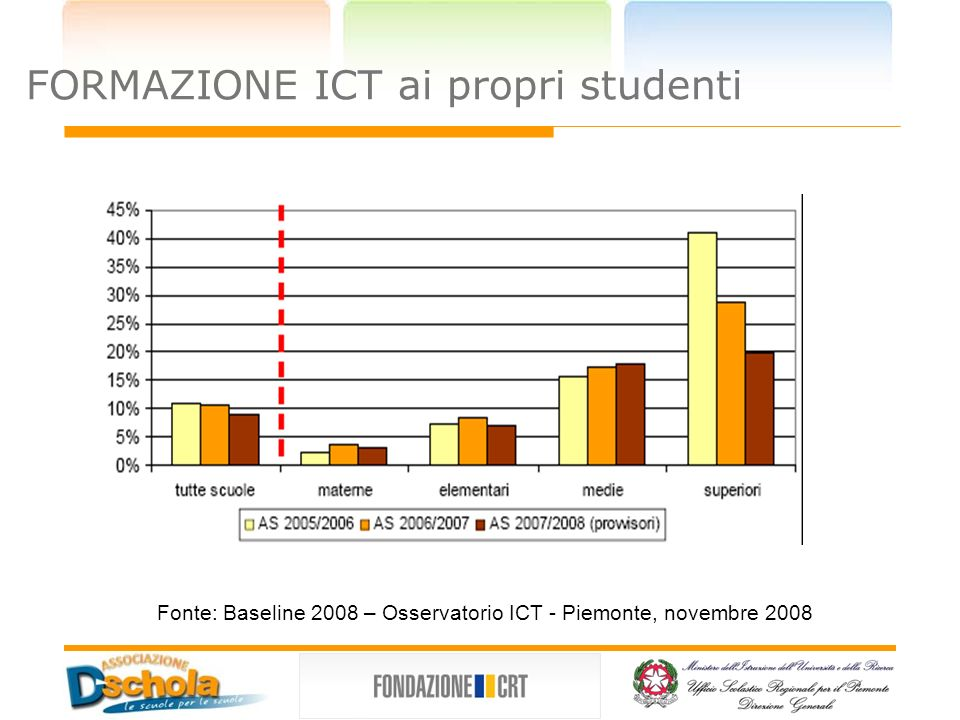 FORMAZIONE ICT ai propri studenti Fonte: Baseline 2008 – Osservatorio ICT - Piemonte, novembre 2008