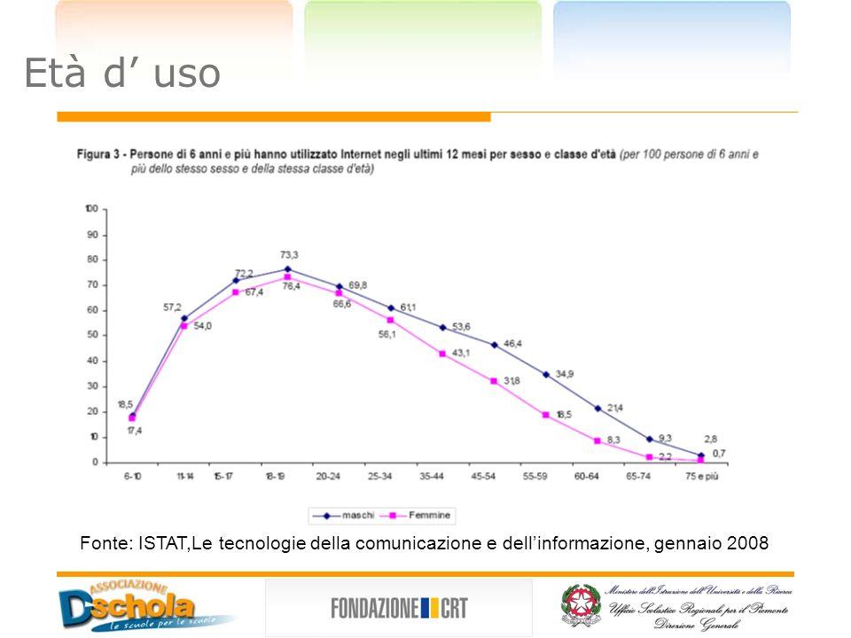 Come si impara ad usare il PC Fonte: ISTAT,Le tecnologie della comunicazione e dellinformazione, gennaio 2008