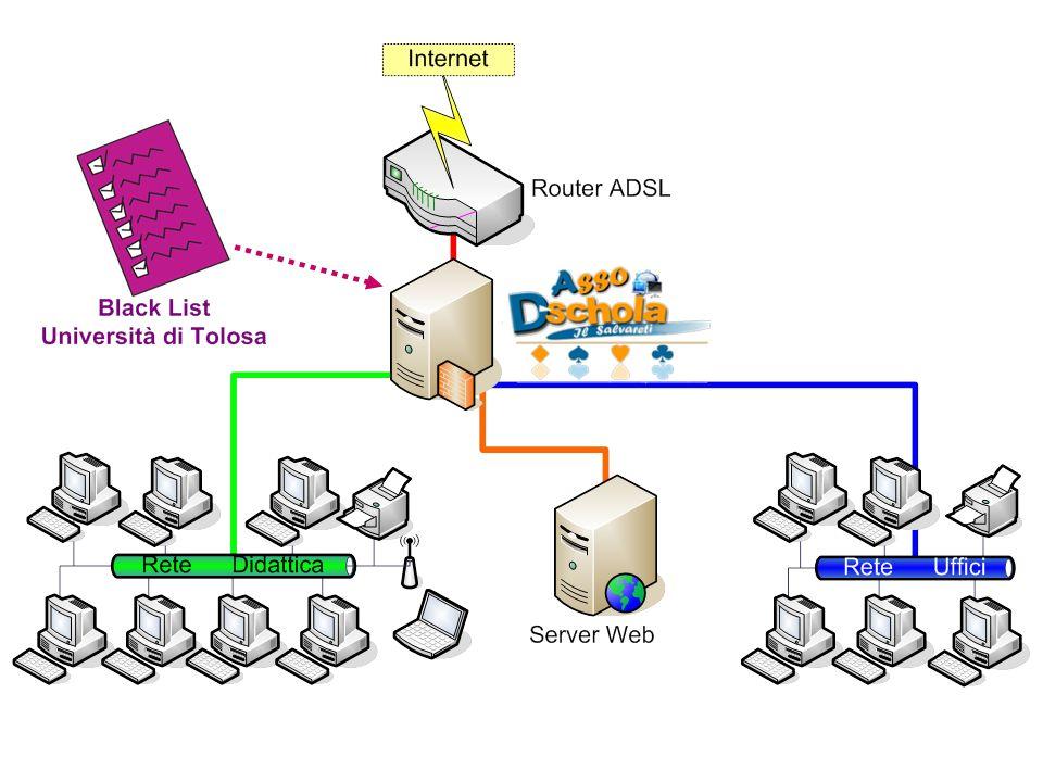 La rete rossa si collega direttamente al router La rete verde si collega allo switch del laboratorio I computer vanno impostati per ottenere gli indirizzi automaticamente (DHCP) Il filtro va lasciato sempre acceso (si aggiorna di notte)