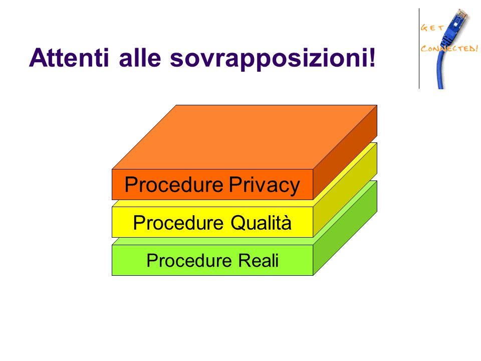 Attenti alle sovrapposizioni! Procedure Reali Procedure Qualità Procedure Privacy