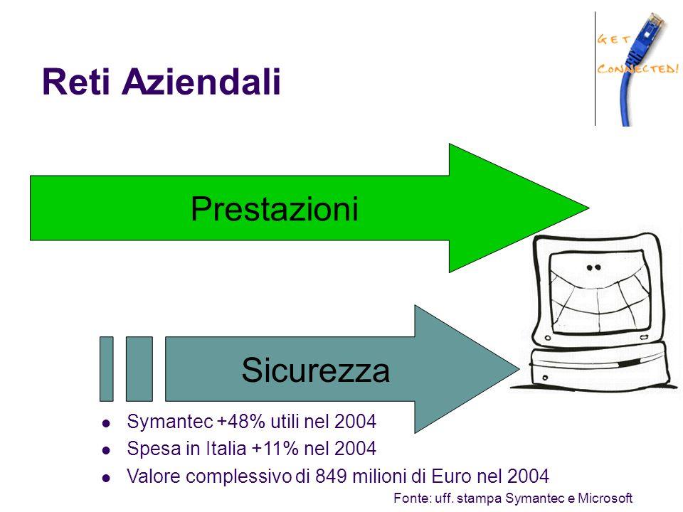 Reti Aziendali Prestazioni Sicurezza Symantec +48% utili nel 2004 Spesa in Italia +11% nel 2004 Valore complessivo di 849 milioni di Euro nel 2004 Fonte: uff.
