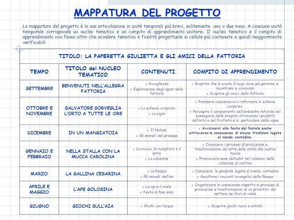 MAPPATURA DEL PROGETTO TITOLO: LA PAPERETTA GIULIETTA E GLI AMICI DELLA FATTORIA TEMPO TITOLO del NUCLEO TEMATICO CONTENUTICOMPITO DI APPRENDIMENTO SE