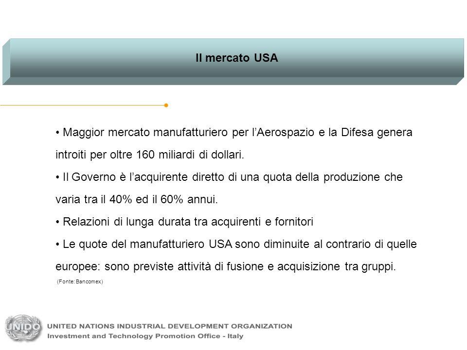 Il mercato USA Maggior mercato manufatturiero per lAerospazio e la Difesa genera introiti per oltre 160 miliardi di dollari. Il Governo è lacquirente