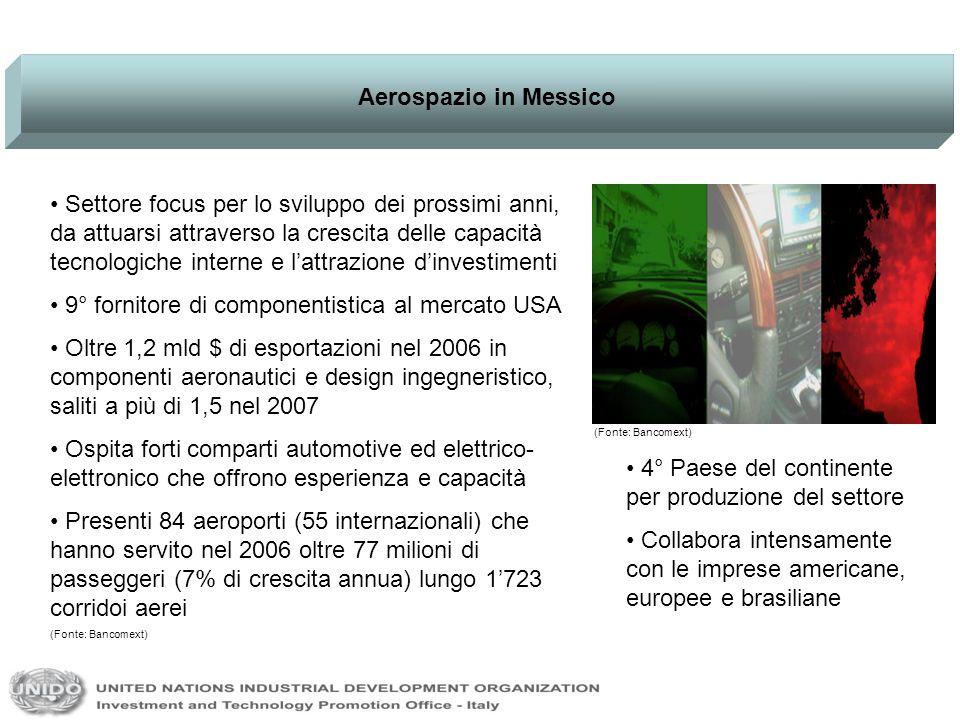 Aerospazio in Messico Settore focus per lo sviluppo dei prossimi anni, da attuarsi attraverso la crescita delle capacità tecnologiche interne e lattrazione dinvestimenti 9° fornitore di componentistica al mercato USA Oltre 1,2 mld $ di esportazioni nel 2006 in componenti aeronautici e design ingegneristico, saliti a più di 1,5 nel 2007 Ospita forti comparti automotive ed elettrico- elettronico che offrono esperienza e capacità Presenti 84 aeroporti (55 internazionali) che hanno servito nel 2006 oltre 77 milioni di passeggeri (7% di crescita annua) lungo 1723 corridoi aerei (Fonte: Bancomext) 4° Paese del continente per produzione del settore Collabora intensamente con le imprese americane, europee e brasiliane (Fonte: Bancomext)