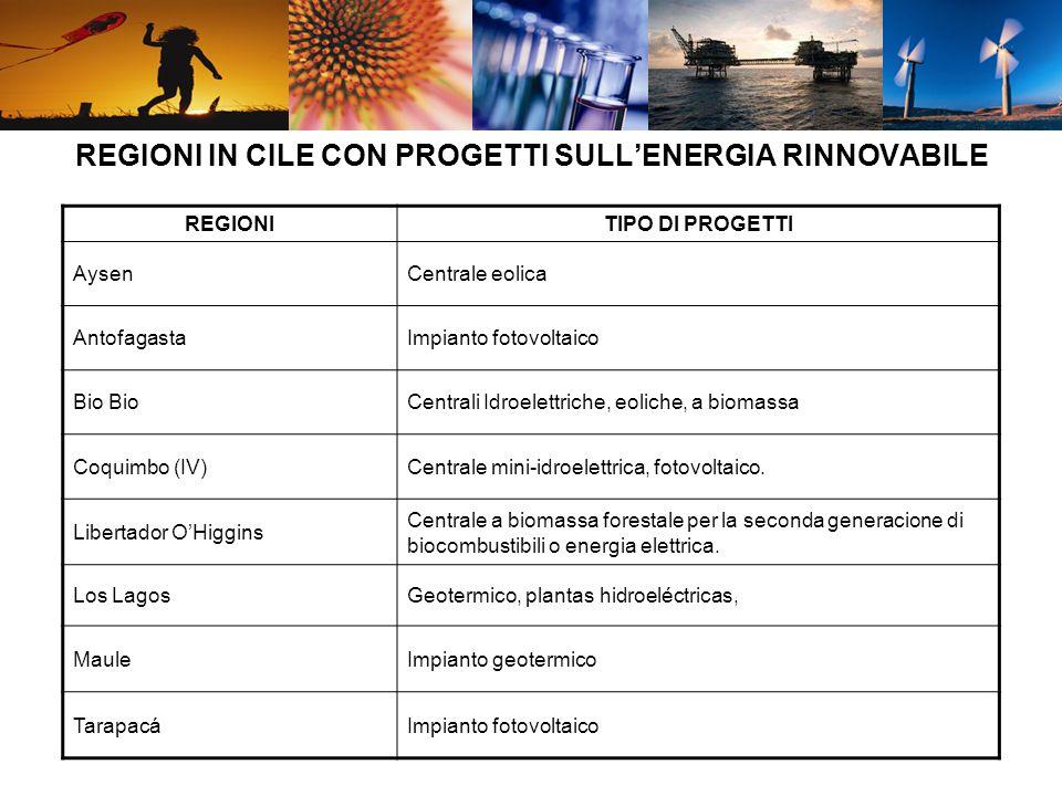 REGIONI IN CILE CON PROGETTI SULLENERGIA RINNOVABILE REGIONITIPO DI PROGETTI AysenCentrale eolica AntofagastaImpianto fotovoltaico Bio Centrali Idroel