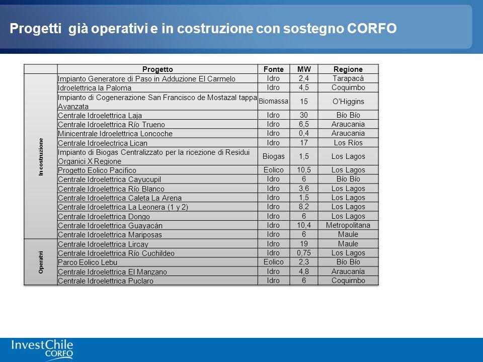 Progetti già operativi e in costruzione con sostegno CORFO