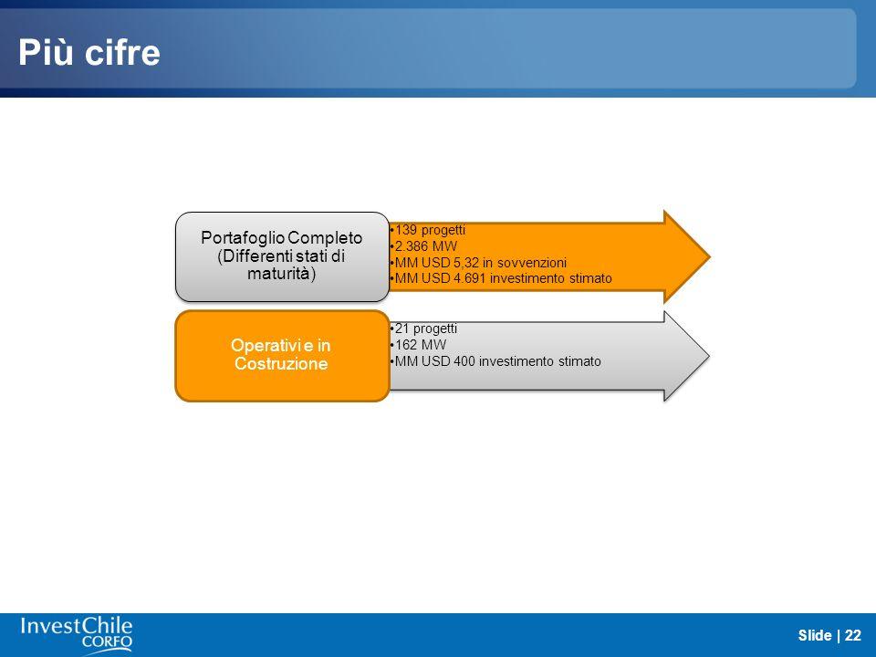 Più cifre Slide | 22 139 progetti 2.386 MW MM USD 5,32 in sovvenzioni MM USD 4.691 investimento stimato Portafoglio Completo (Differenti stati di matu