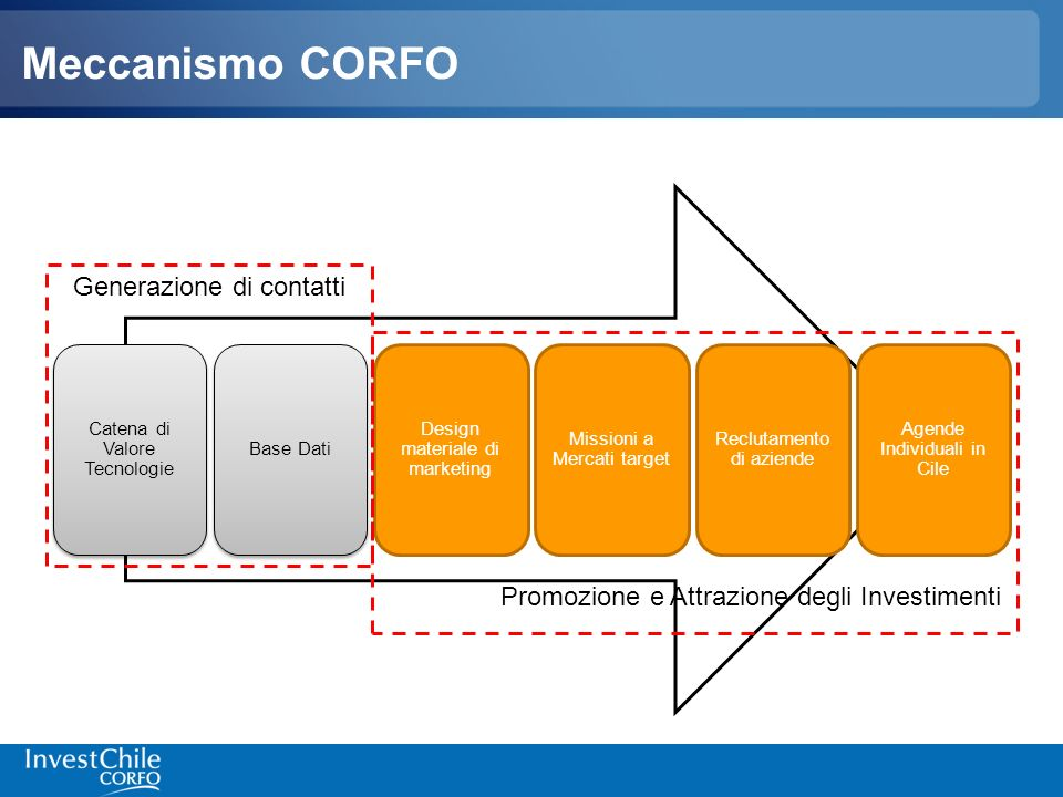 Meccanismo CORFO Catena di Valore Tecnologie Base Dati Design materiale di marketing Missioni a Mercati target Reclutamento di aziende Agende Individu