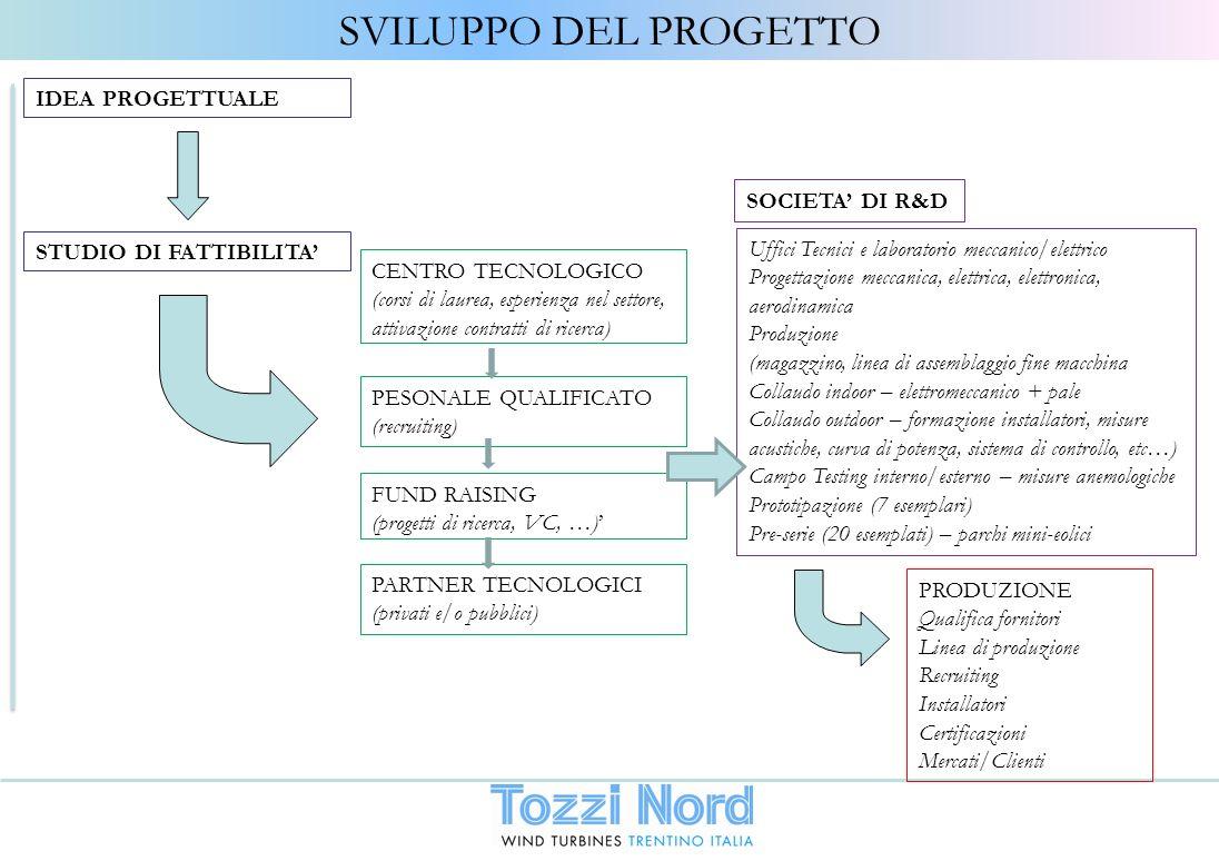 SVILUPPO DEL PROGETTO IDEA PROGETTUALE STUDIO DI FATTIBILITA CENTRO TECNOLOGICO (corsi di laurea, esperienza nel settore, attivazione contratti di ric