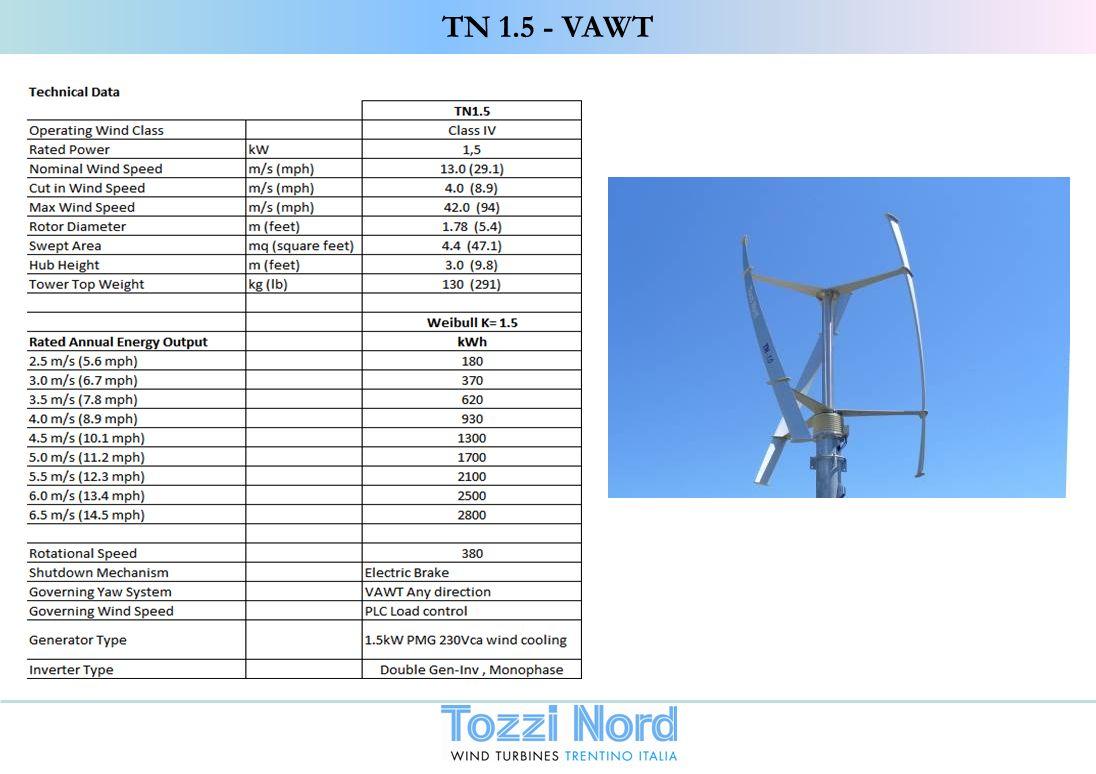 TN 1.5 - VAWT