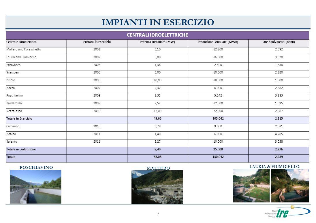 7 IMPIANTI IN ESERCIZIO POSCHIAVINO LAURIA & FIUMICELLO MALLERO CENTRALI IDROELETTRICHE Centrale IdroelettricaEntrata in EsercizioPotenza Installata (