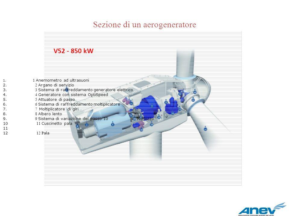 Sezione di un aerogeneratore 1. 1 Anemometro ad ultrasuoni 2. 2 Argano di servizio 3. 3 Sistema di raffreddamento generatore elettrico 4. 4 Generatore