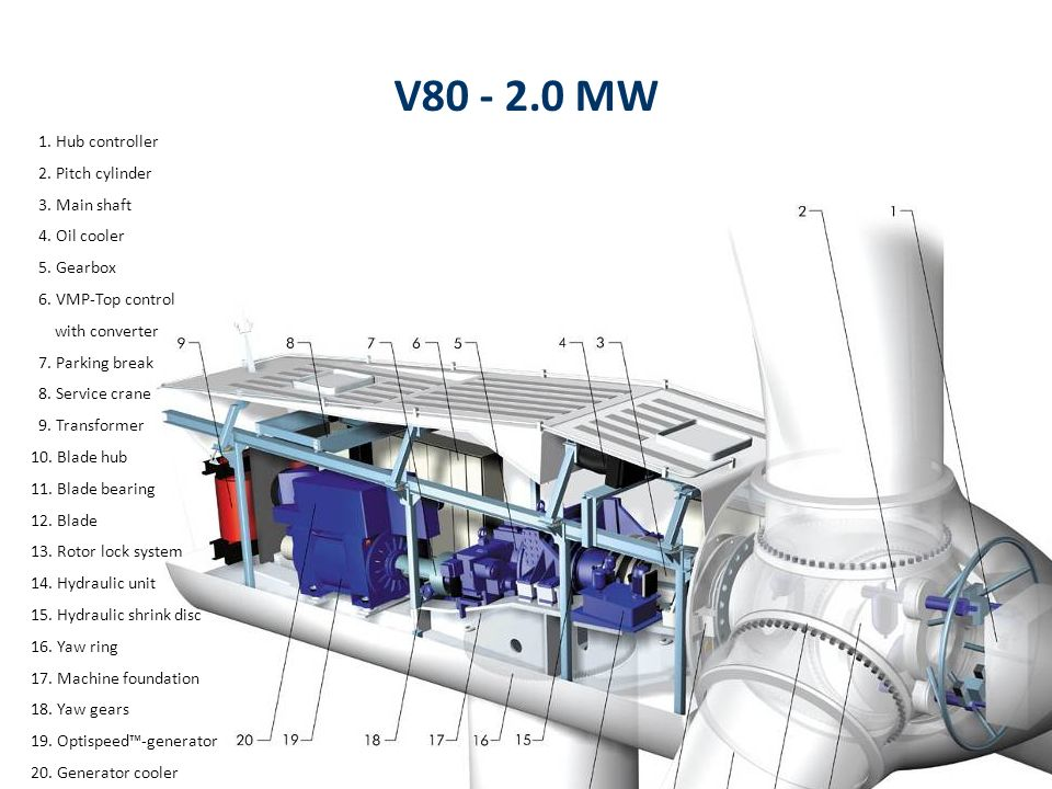 V80 - 2.0 MW 1. Hub controller 2. Pitch cylinder 3. Main shaft 4. Oil cooler 5. Gearbox 6. VMP-Top control with converter 7. Parking break 8. Service