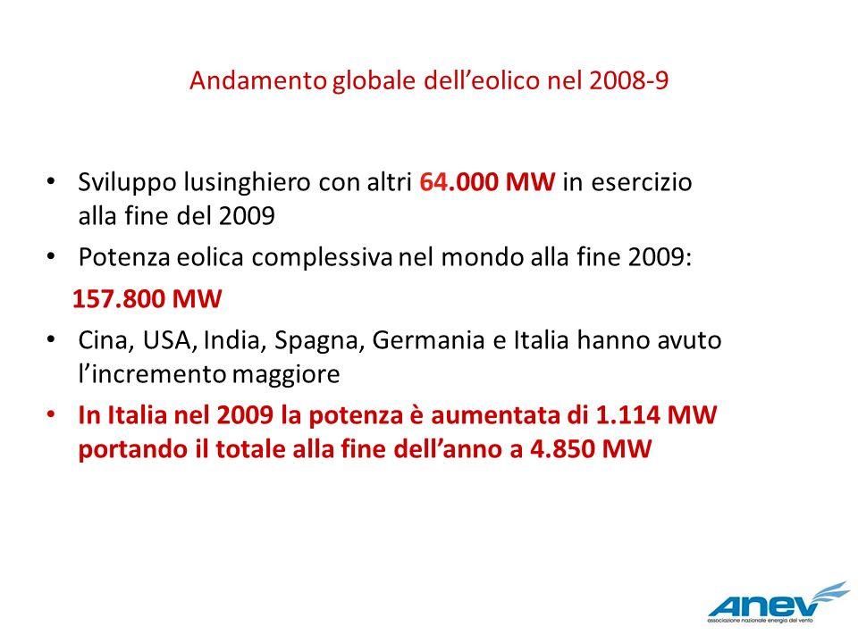 Andamento globale delleolico nel 2008-9 Sviluppo lusinghiero con altri 64.000 MW in esercizio alla fine del 2009 Potenza eolica complessiva nel mondo
