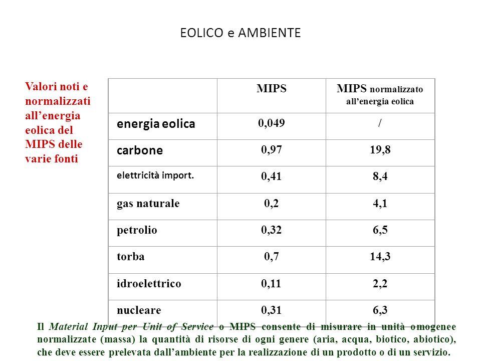 EOLICO e AMBIENTE MIPSMIPS normalizzato allenergia eolica energia eolica 0,049/ carbone 0,9719,8 elettricità import. 0,418,4 gas naturale0,24,1 petrol