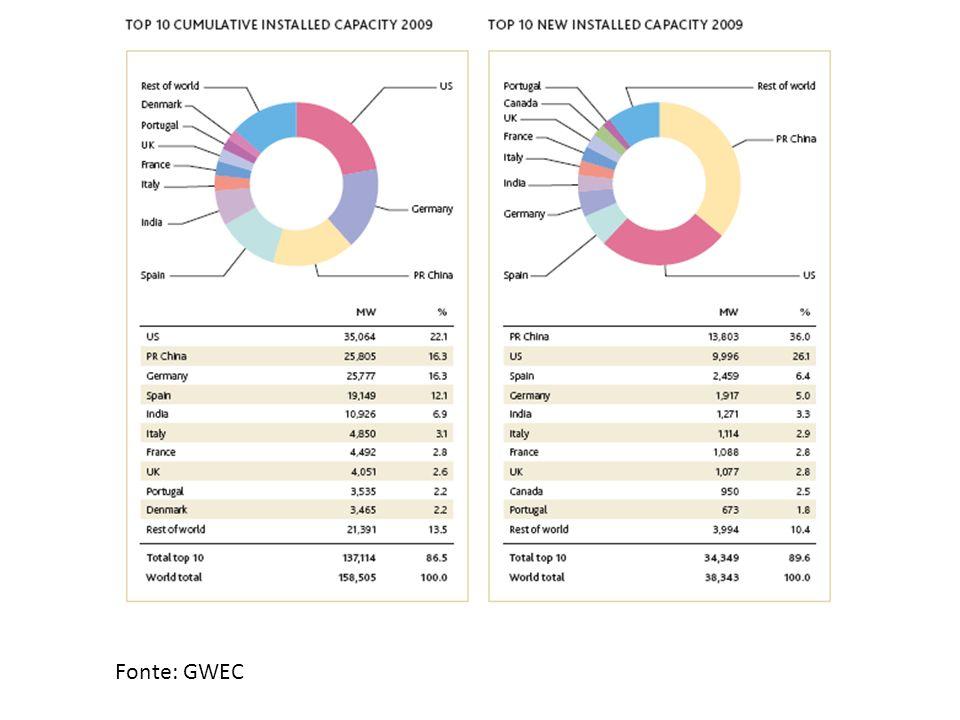 Fonte: GWEC