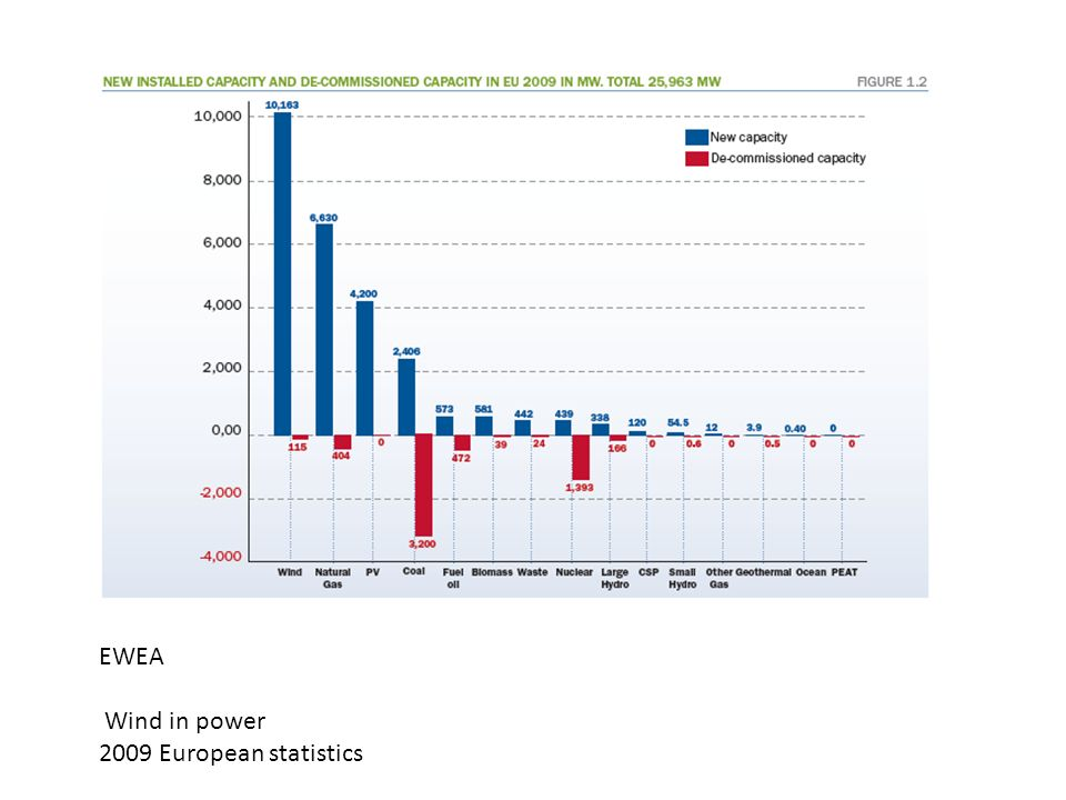 EWEA Wind in power 2009 European statistics